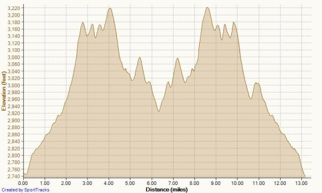 The run course elevation profile. It looks steep... because it is steep! And that last hill? Yeah, that wasn't on the elevation profile the organizers had posted... that was just mean!