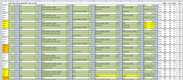 A snippet of the spreadsheet I use to capture high-level details of the training plan. Essentially what activities are scheduled for each day - the detailed results and metrics are captured in my training log software SportTracks.